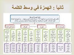 حرف الهمزة في وسط الكلمة Google Suche Teach Arabic Teaching Word Search Puzzle