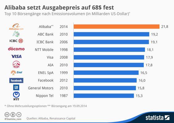 Infografik: Alibaba setzt Ausgabepreis auf 68$ fest   Statista