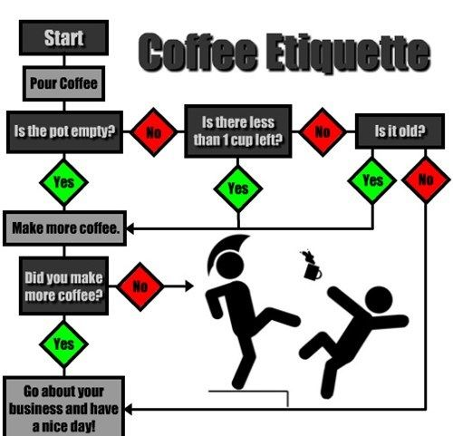 Office Coffee Maker Rules : Offices, Coffee and Charts on Pinterest