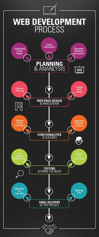 Processus simplifié de développement web : les principales étapes de la méthodologie projet pour concevoir et réaliser un site web