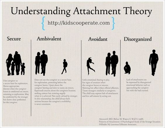 Essays Attachment Theory - Get Help From Custom College Essay ...