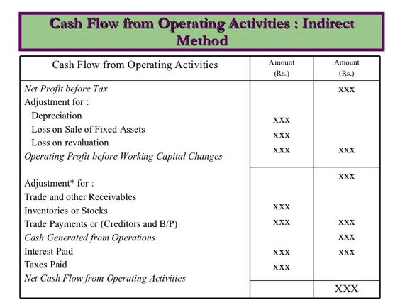 Cash Conversion Days  Typical Dashboard View  GCfo