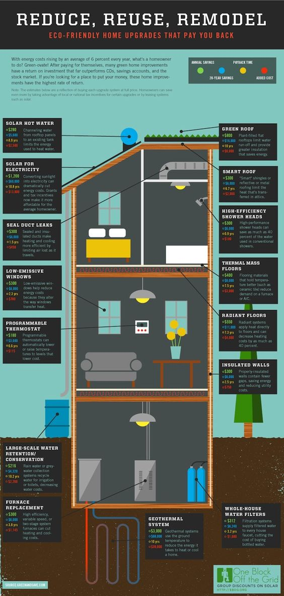 Infographic: The Economics Of Making Your House More Energy Efficient | Fast Company | Business + Innovation