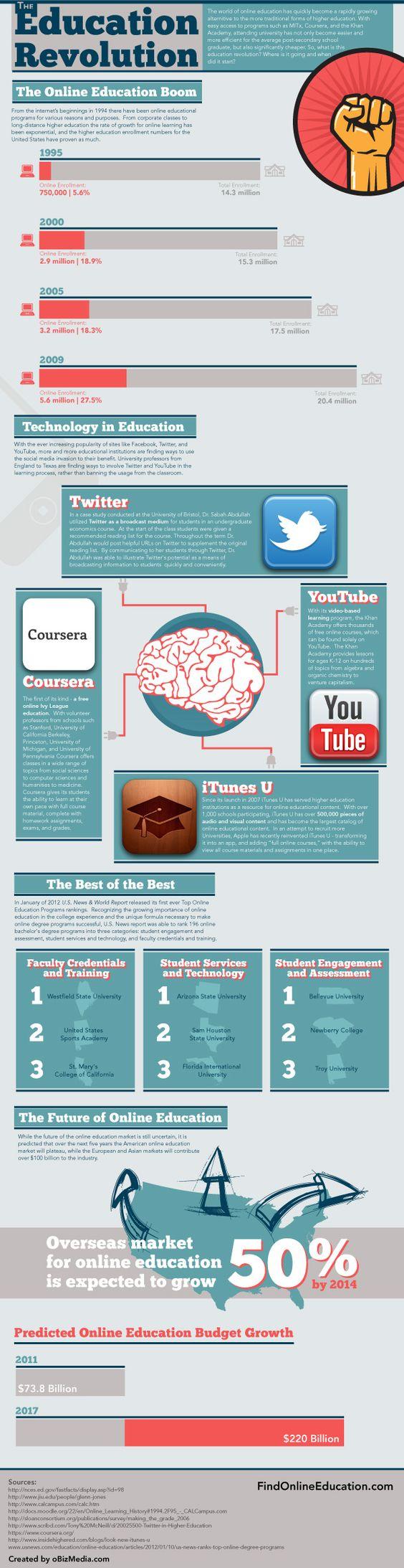 Online Higher Education Revolution #highered