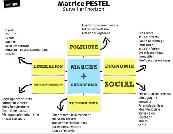 pestel analysis project copy One strategy of understanding the nature of a country is to carry out pestel or pest analysis  717101-pestel-analysis-of  copied copy citation .