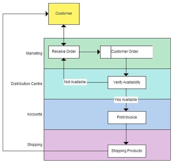 Level 2 Data Flow Diagram Example - Restaurant Order System - badezimmerspiegel 3 t amp uuml rig