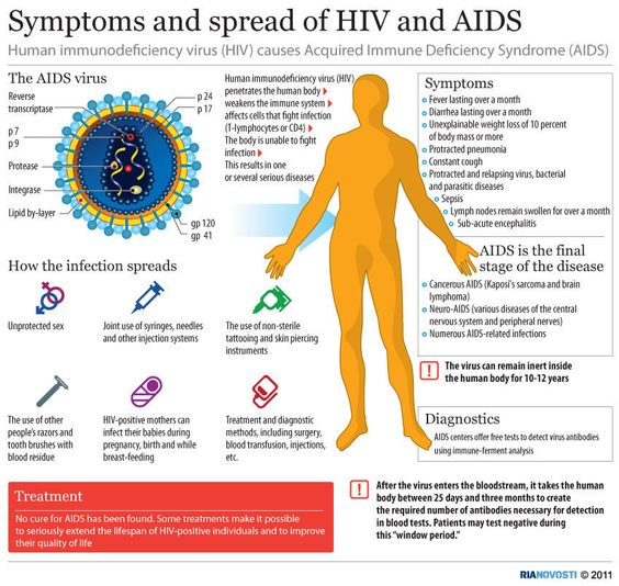 There are several stages of HIV, the first stages can include swollen glands in the throat, groin or armpit. In some cases there won't be any symptoms of HIV for many years. AID's symptoms will occur in the more advanced stages of HIV, this includes a very damaged immune system.