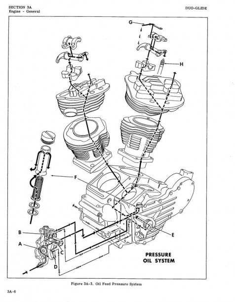 Shovelhead Engine Diagram | Motorcycle design, Shovelhead, Garage artPinterest