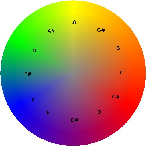 DOUBLE COMPLEMENTARY A Four Hue Contrasting Color Scheme This Uses Two Adjacent Complementary Pairs For Example Yellow YO Violet And