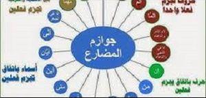 أدوات جزم الفعل المضارع تعريف الفعل المضارع يعد الفعل المضارع من أهم أفعال اللغة العربية حيث يعبر الفعل المضارع عن شيء Arabic Worksheets Worksheets Pincode