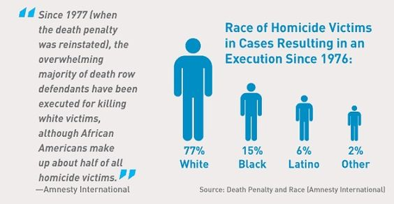 Part II: History of the Death Penalty