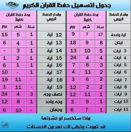 جدول تسهيل حفظ القرآن الكريم Quran Tafseer Quran Verses Quran