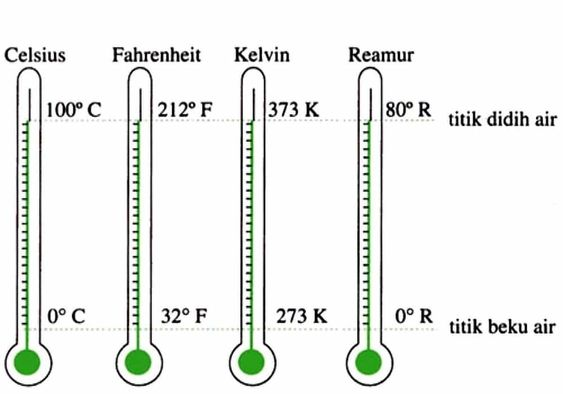 Rumus Termometer Konversi Celcius Fahrenheit Reaumur Dan Kelvin Hafalan Pengukur Suhu Pengukur