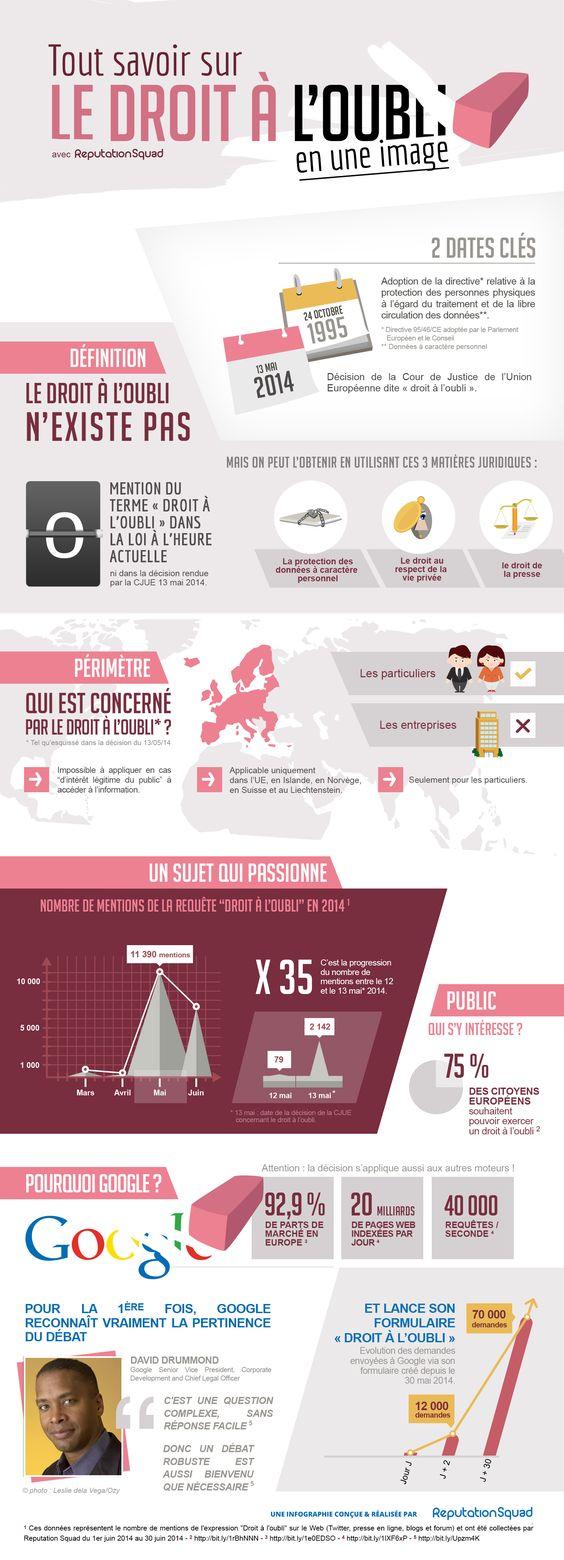 Infographie : Le droit à l'oubli