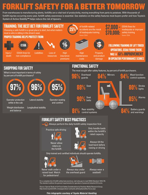 Forklift Safety Infographic, courtesy of Toyota Material Handling, U.S.A., Inc.