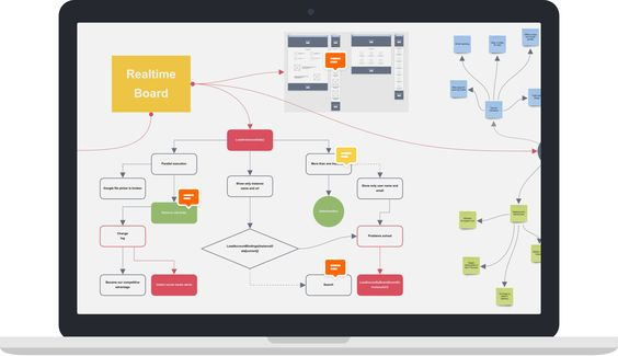 RealtimeBoard is an online whiteboard created as a team collaboration and…