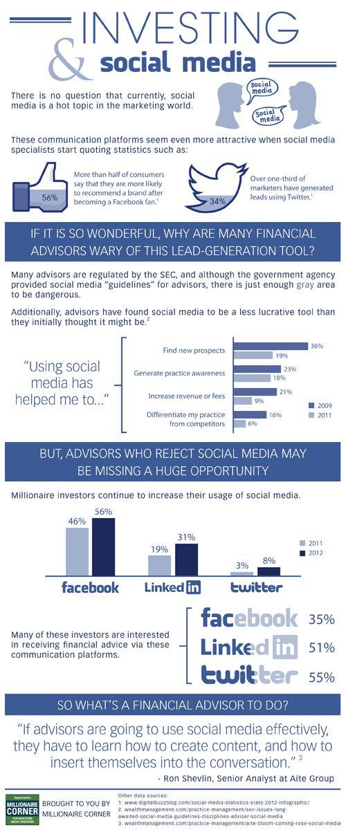 Inversión y Social Media #Infografía