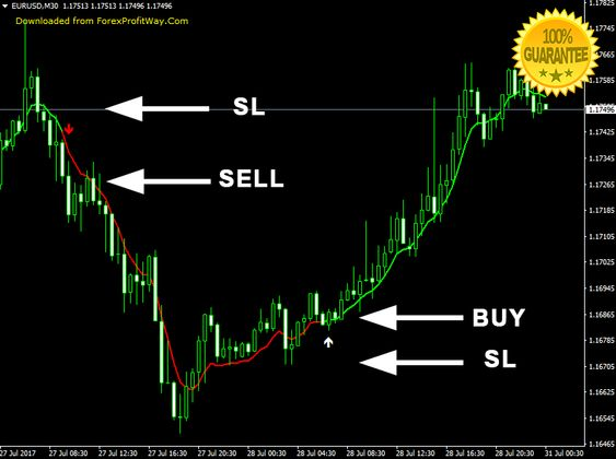 Download Amf Signal Arrows Forex Indicator For Mt4 Forex Trading
