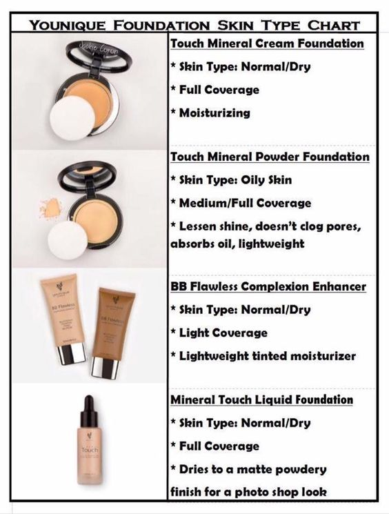 Do you know what younique foundation you should use for for Types of foundation and their uses