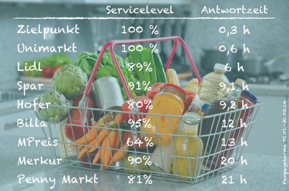 Servicelevel und Antwortzeit des österreichischen Lebensmitteleinzelhandel von 01.01.-31.03.2014  http://spinn.es/LEHCommunityManagement
