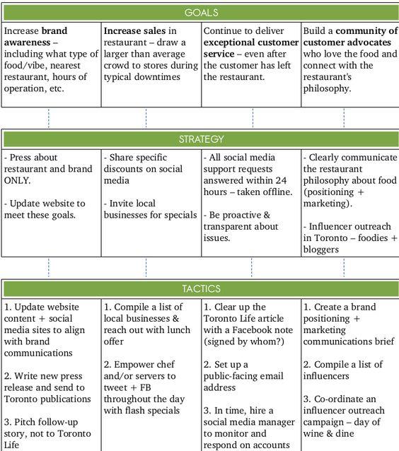 Create A Social Media Strategy Social Media Strategy Template Social Media Strategy Plan Social Media Strategies
