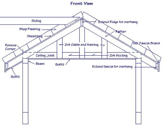 Patio roof framing details answers to questions about for Porch roof plans