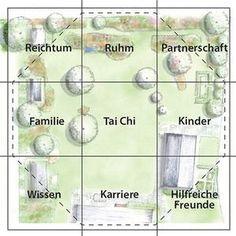 feng-shui garten bereiche … | garten | pinterest, Garten Ideen