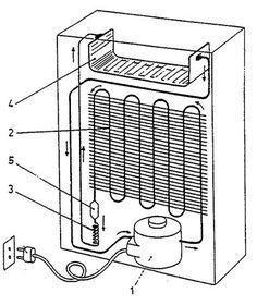 Esquema De Un Frigorifico Invencoes Caseiras Sistema De Ar