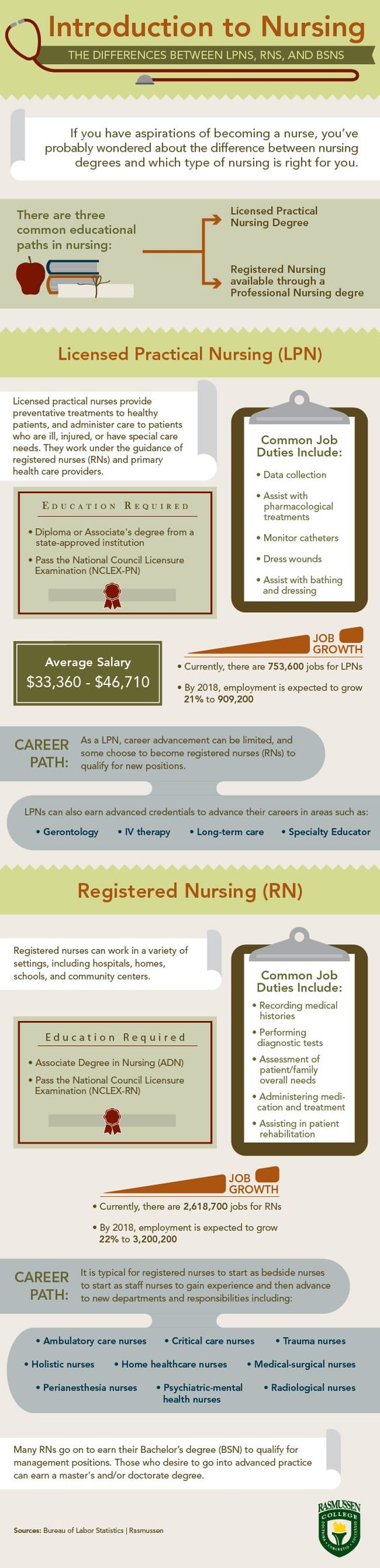 The various levels of a career in nursing can be confusing. Follow this infographic, brought to you by the Rasmussen College - School of Nursing, to showcase the various differences between Liscensed Practical Nurses (LPN), Registered Nurses (RN), and Bachelor's of Science in Nursing (BSN).