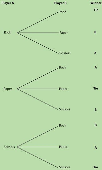 rock paper and scissors probability tree diagram education pinterest trees paper and. Black Bedroom Furniture Sets. Home Design Ideas