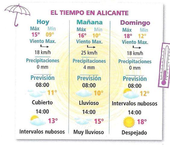 Tiempo en Alicante 1 All About Me Weather Pinterest