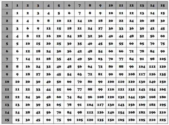 multiplication chart - Google Search | Math - Chapter 1: Ratios ...
