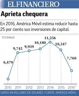 Esto es lo que ha perdido América Móvil en dos días en la Bolsa Mexicana (2) 11/02/2016
