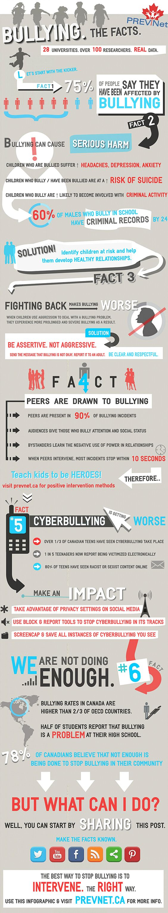PREVNet's Bullying. The Facts information graphic: