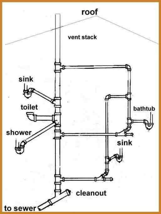 Pin By Kyle On Plumbing Plumbing Bathroom Plumbing Diy Plumbing