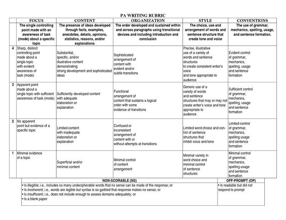 rubric for creative writing high school Essay rubric directions: your essay will be graded based on this rubric consequently, use this rubric as a guide when writing your essay and check it again before.