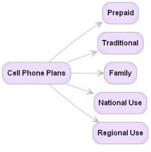Compare Wireless Cell Phone Plans