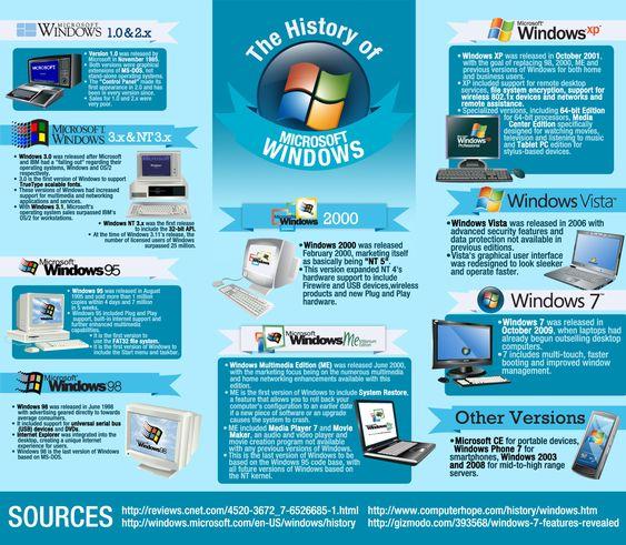 History of Microsoft Windows | Technology Infographics | Pinterest ...