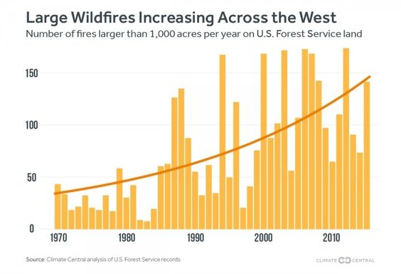 Climate change is producing conditions ripe for wildfires, tipping the scales in favor of the dramatic increases in large wildfires we have seen across the West since the 1970s.