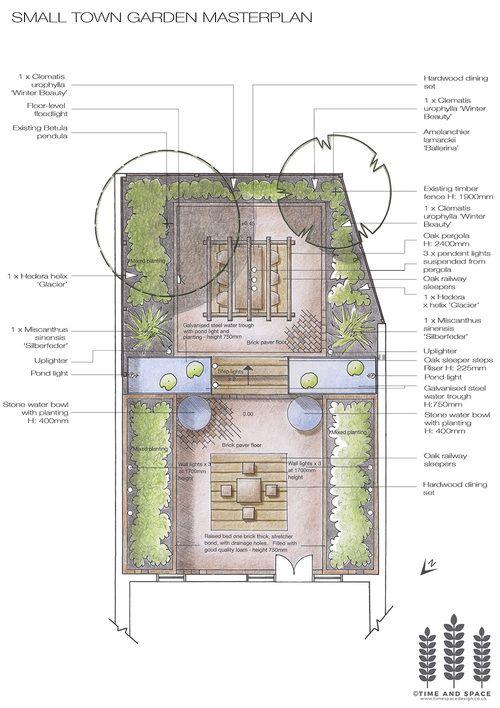 small town garden master plan colour.jpg #smallgarden #smallgardenideas…