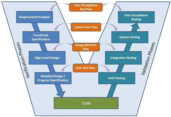 VModel  Captivatesoft    Software Testing And Tutorials