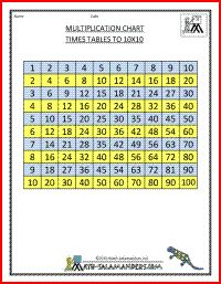 Multiplication chart to 10x10 a printable multiplication for 10x10 multiplication table