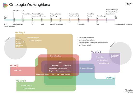 Ontologia WuMinghiana 99-11