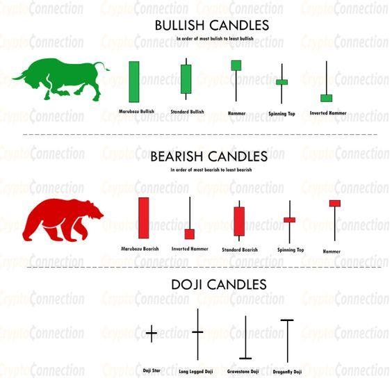 Bullish Bearish And Doji Candles Bullishcandles Bearishcandles