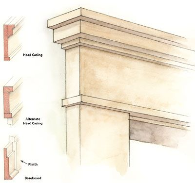 Early modern moulding design ideas designs terminology for Colonial style trim