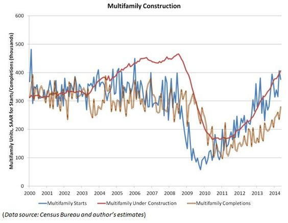 #Multifamily #housing #construction is key  to #recovery. US news reports: http://www.usnews.com/opinion/economic-intelligence/2014/06/26/why-multifamily-rental-housing-matters-for-the-us-economy