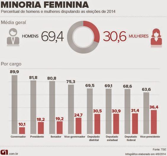 RN POLITICA EM DIA: A CADA 10 CANDIDATOS A GOVERNADOR, APENAS 1 É MULH...
