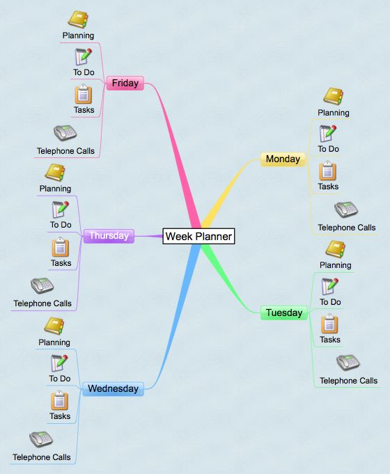 Business Plan Mind Map Template - Google Search