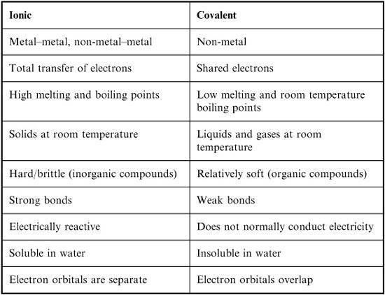 College Biochemistry Major Ionic Bond Vs Covalent Bond – Covalent Bond Worksheet