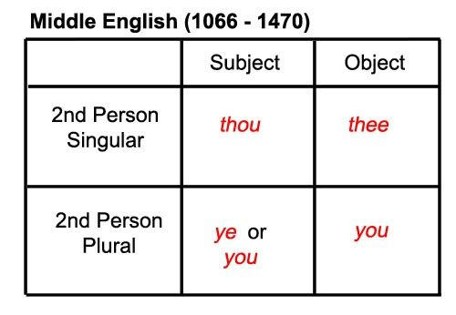 What is the plural of the word 'you'? Are you sure?